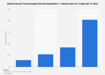 Belief that September 11 was an inside job in France 2018