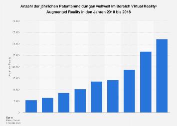 Anzahl der VR-/AR-Patentanmeldungen weltweit bis 2018