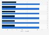 Facturación del mercado de ordenadores y tablets por segmento en Dinamarca 2016-2021