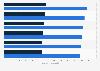 Facturación del mercado de ordenadores y tablets por segmento en República Checa 2016-2021