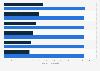 Facturación del mercado de ordenadores y tablets por segmento en Estonia 2016-2021