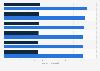 Facturación del mercado de ordenadores y tablets por segmento en Lituania 2016-2021