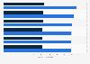 Facturación del mercado de ordenadores y tablets por segmento en Eslovaquia 2016-2021