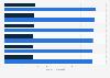 Facturación del mercado de ordenadores y tablets por segmento en Eslovenia 2016-2021