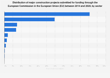 Distribution of construction projects receiving large funding EU 2014-2020, by sector