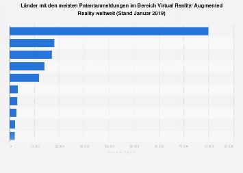 Länder mit den meisten Patentanmeldungen im Bereich VR/AR 2019