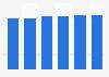 Professional payment services market revenue in Estonia 2016-2021