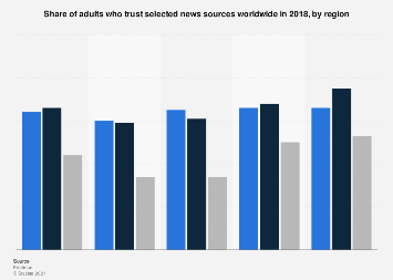 Level of trust in news sources worldwide 2018, by region