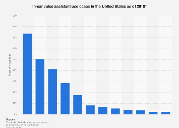 Use cases for in-car voice assistants in the U.S. as of 2018