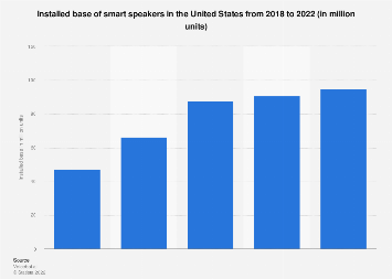 Total smart speakers in U.S. households 2017-2018