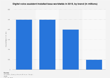 Voice assistant installed base by brand worldwide 2019