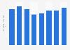 Consommation d'énergie de l'entreprise Vestas 2011-2018