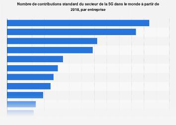 Nombre de contributions standard du secteur de la 5G par entreprise 2018