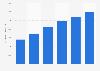 Total des actifs de l'entreprise Vestas 2013-2018