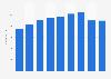 Fancl Corporation's employment figures FY 2014-2018