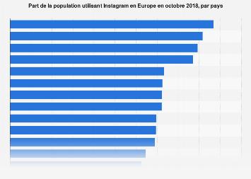 Part des utilisateurs d'Instagram par pays en Europe octobre 2018