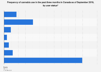 How often Canadians used cannabis in past three months by user status 2018