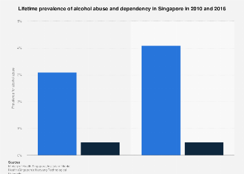 Lifetime prevalence of alcohol abuse and dependency in Singapore 2010-2016