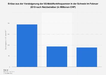 Erlöse aus der Versteigerung der 5G-Mobilfunkfrequenzen in der Schweiz 2019