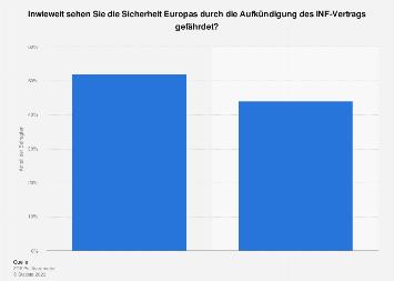 Umfrage: Gefährdung der Sicherheit Europas durch Aufkündigung des INF-Vertrags 2019