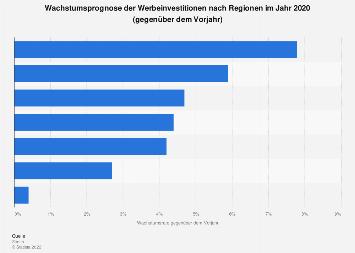Wachstumsprognose der Werbeinvestitionen nach Regionen 2019