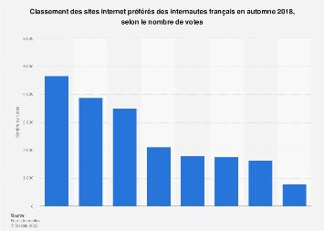 Les sites internet préférés des internautes par nombre de votes en France 2018