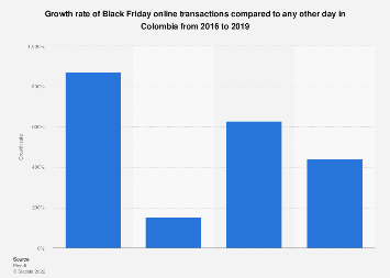 Colombia: Black Friday e-commerce growth 2016-2017