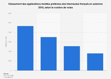 Applications mobiles préférées des internautes par nombre de votes en France 2018