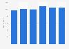 Costes totales del grupo mediático Viacom a nivel mundial 2014-2019
