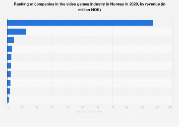 Ranking of video games companies in Norway 2017, by revenue
