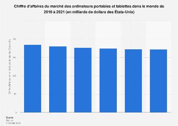 CA du marché des ordinateurs portables et tablettes dans le monde  2016-2021
