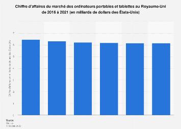 CA du marché des ordinateurs portables et tablettes au Royaume-Uni 2016-2021