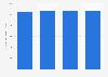 Volumen de importación de lechugas a la Unión Europea 2015-2018