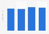Volumen de importación de coliflores a la Unión Europea 2015-2018