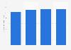 Volumen de importación de champiñones a la Unión Europea 2015-2018