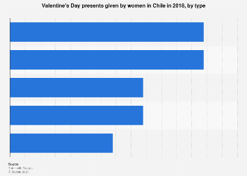 Chile: valentine's day presents given by women 2018, by type