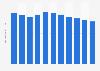 Crowdfunding - Anzahl der Kampagnen in Deutschland bis 2023