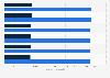 Facturación del mercado de ordenadores y tablets por segmento en Norteamérica 2016-2021