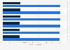 Facturación del mercado de ordenadores y tablets por segmento en los Estados Unidos 2016-2021