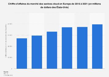 CA du marché des services cloud en Europe 2016-2021