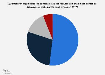 Procés de Cataluña: opinión sobre la culpabilidad de los políticos en España 2019
