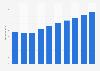 Umsatz mit IT-Dienstleistungen in Deutschland bis 2021