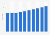 Umsatz mit Serversystemen in den USA bis 2021