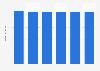 Umsatz mit Tastaturen in Italien bis 2021