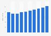 Umsatz mit Serversystemen in Frankreich bis 2021