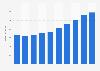 Umsatz mit Serversystemen in der Schweiz bis 2021