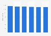 Umsatz mit Tastaturen in den USA bis 2021