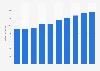Umsatz mit Office-Software im Vereinigten Königreich bis 2021