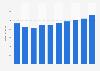 Umsatz mit Serversystemen in Italien bis 2021