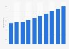 Umsatz mit IT-Outsourcing in den USA bis 2021